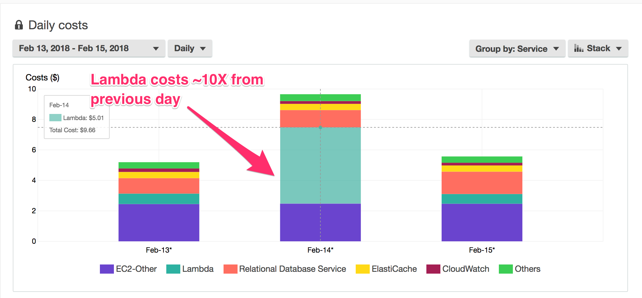 How an Under-Provisioned Database 10X'd Our AWS Lambda Costs